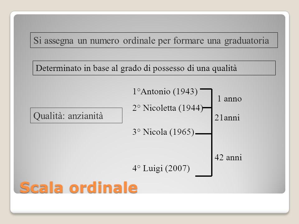 Scala ordinale Si assegna un numero ordinale per formare una graduatoria Determinato in base al grado di possesso di una qualità Qualità: anzianità 1°