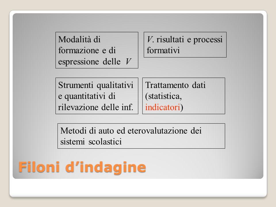 Filoni dindagine Modalità di formazione e di espressione delle V V. risultati e processi formativi Strumenti qualitativi e quantitativi di rilevazione