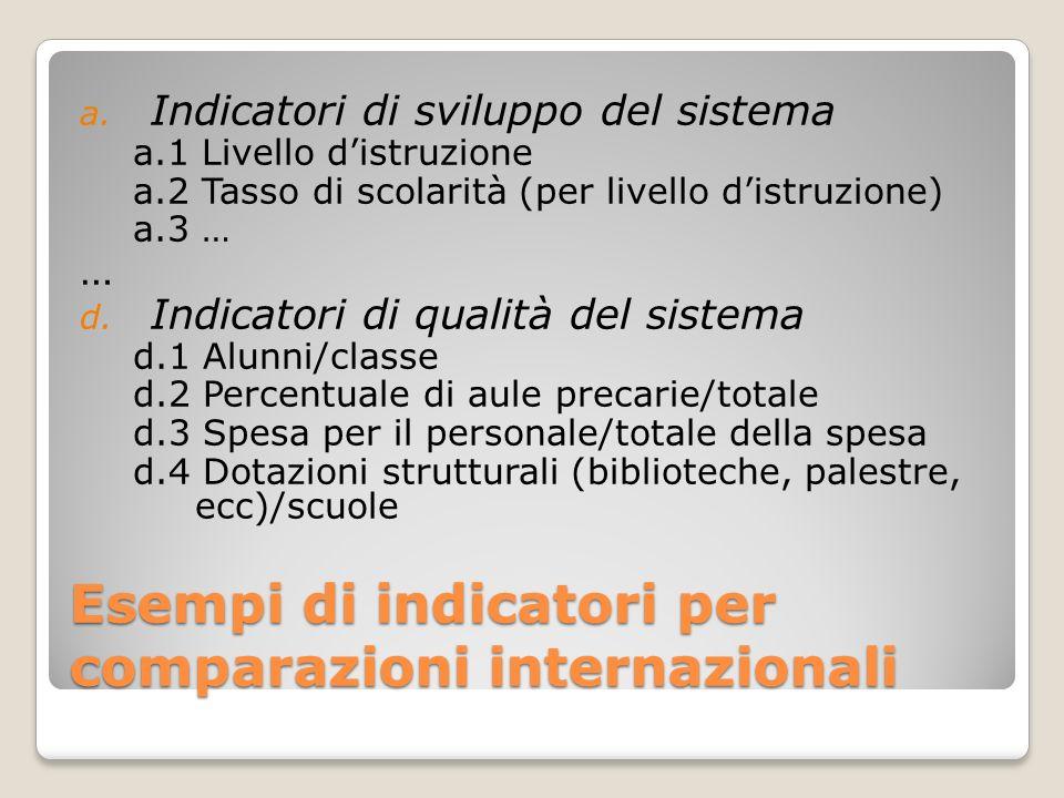 Esempi di indicatori per comparazioni internazionali a. Indicatori di sviluppo del sistema a.1 Livello distruzione a.2 Tasso di scolarità (per livello