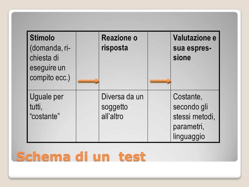 Schema di un test Stimolo (domanda, ri- chiesta di eseguire un compito ecc.) Reazione o risposta Valutazione e sua espres- sione Uguale per tutti, cos