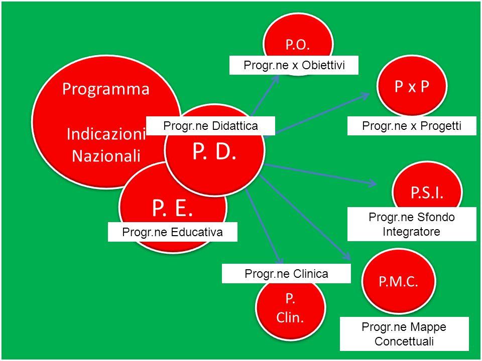 Programma Indicazioni Nazionali Programma Indicazioni Nazionali P.