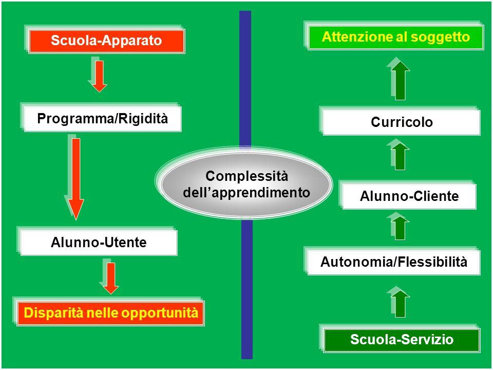 contribuire a dare vita ad una persona… scuola-apparato scuola-servizio dotata di autonomia progettazione Adempimento burocratico e amministrativo PRO
