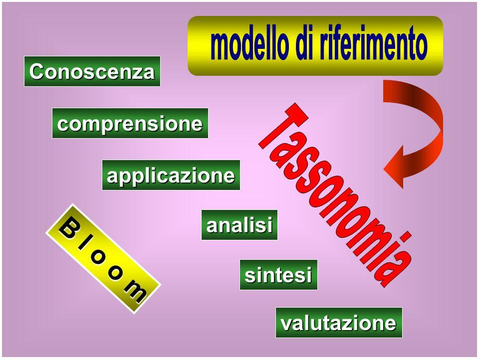B l o o m Conoscenza comprensione applicazione analisi sintesi valutazione