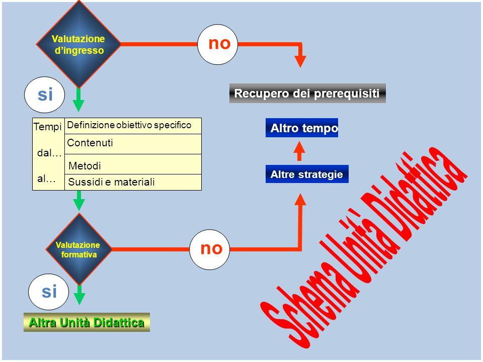 no Valutazione dingresso si Definizione obiettivo specifico Contenuti Metodi Sussidi e materiali Tempi dal… al… Valutazione formativa si Altra Unità Didattica Altro tempo Altre strategie Recupero dei prerequisiti
