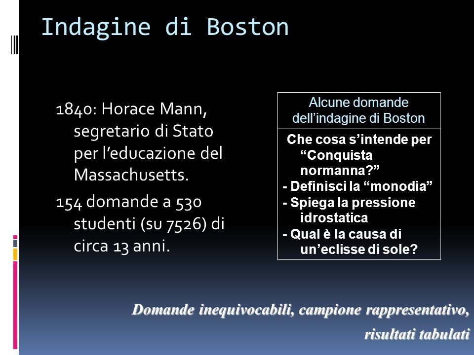 Indagine di Boston 1840: Horace Mann, segretario di Stato per leducazione del Massachusetts. 154 domande a 530 studenti (su 7526) di circa 13 anni. Al
