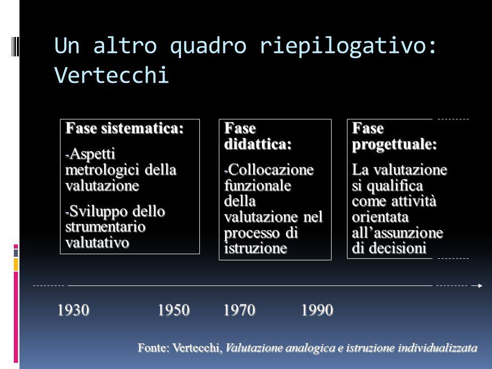 Un altro quadro riepilogativo: Vertecchi Fase sistematica: - Aspetti metrologici della valutazione - Sviluppo dello strumentario valutativo Fase didat