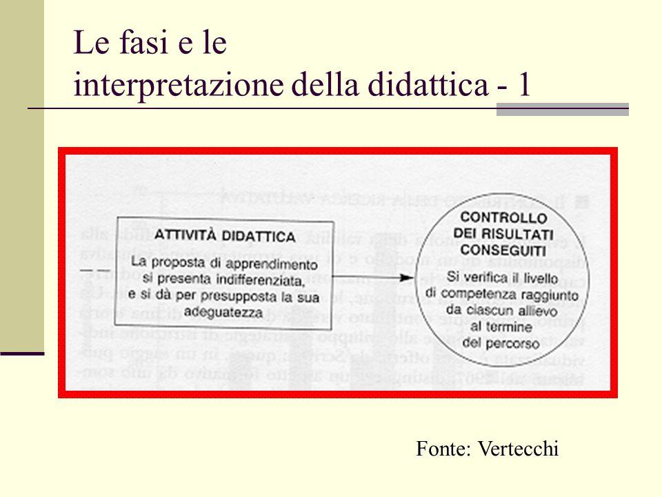 Le fasi e le interpretazione della didattica - 1 Fonte: Vertecchi
