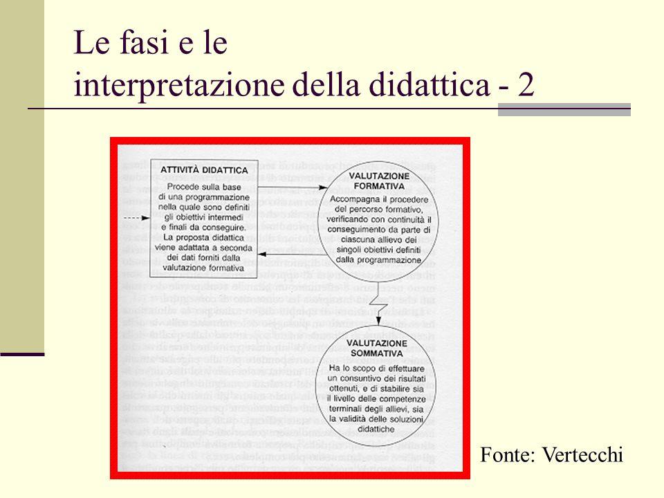 Le fasi e le interpretazione della didattica - 2 Fonte: Vertecchi