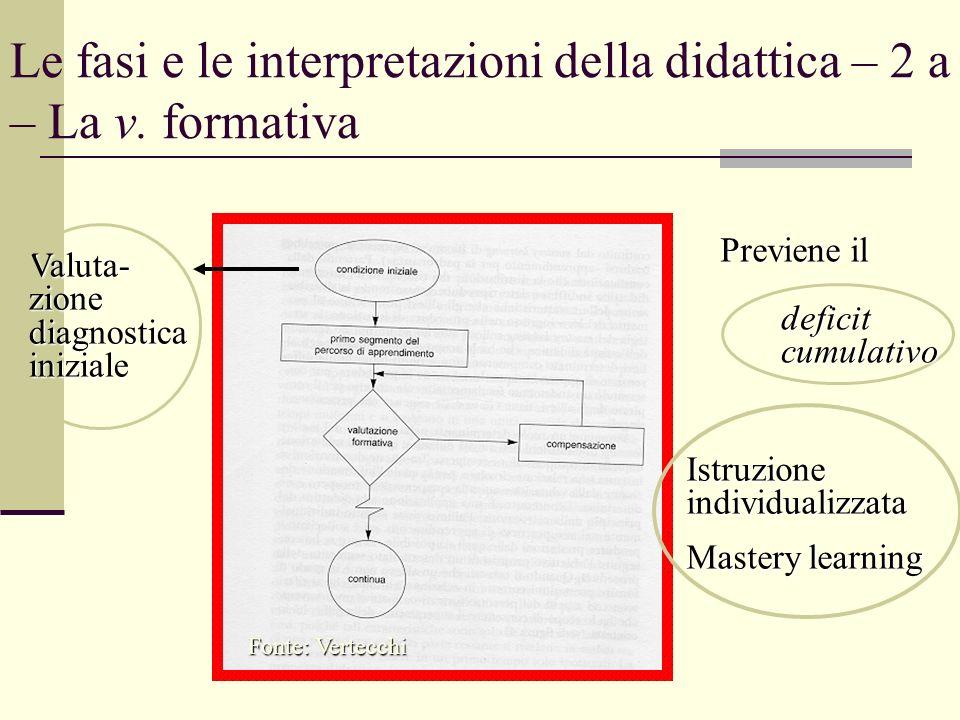 Le fasi e le interpretazioni della didattica – 2 a – La v. formativa Fonte: Vertecchi Previene il deficit cumulativo Istruzione individualizzata Maste