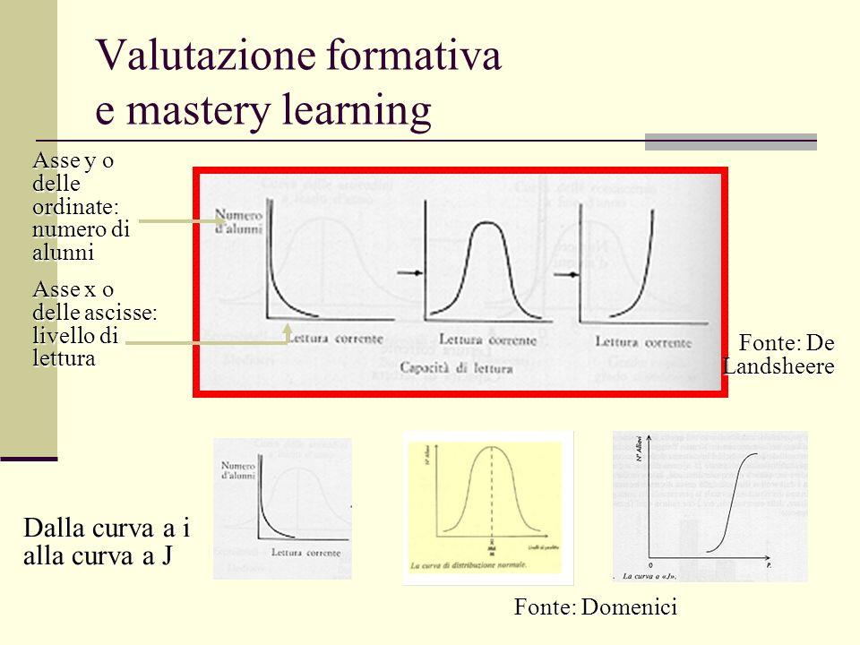 Valutazione formativa e mastery learning Fonte: De Landsheere Fonte: Domenici Dalla curva a i alla curva a J Asse y o delle ordinate: numero di alunni