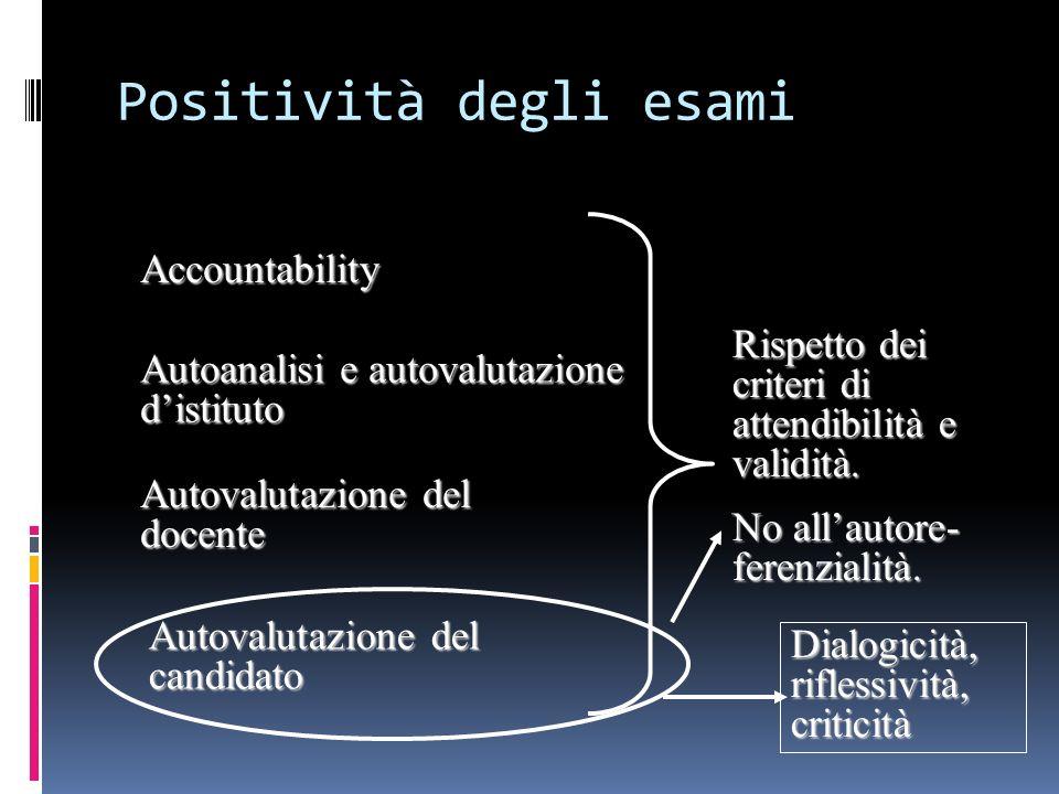 Positività degli esami Accountability Autoanalisi e autovalutazione distituto Autovalutazione del docente Autovalutazione del candidato Rispetto dei c