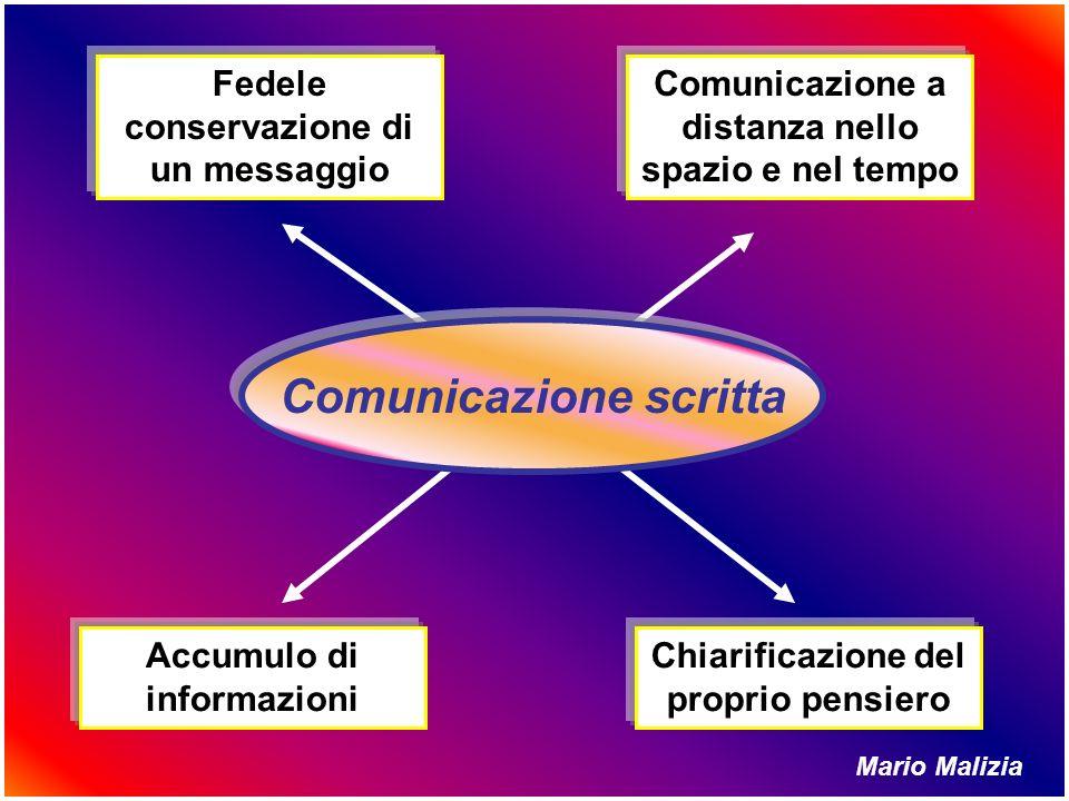 Fedele conservazione di un messaggio Comunicazione a distanza nello spazio e nel tempo Accumulo di informazioni Chiarificazione del proprio pensiero C