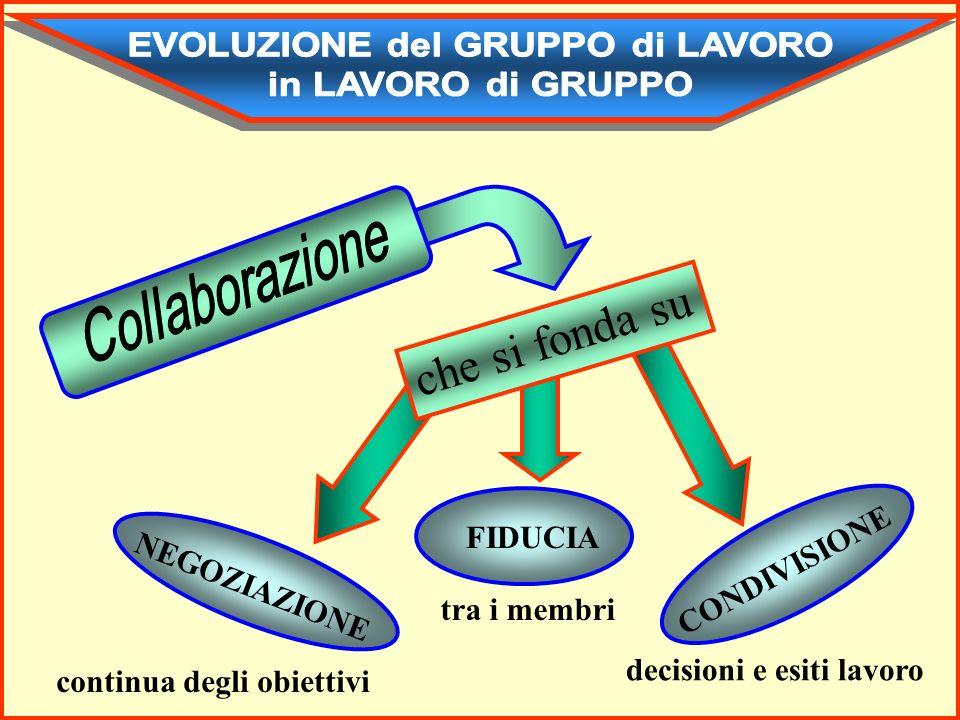 con il relativo sviluppo della rappresentazione della rete di relazione con gli altri acquisizione della CONSAPEVOLEZZA da parte dei membri di DIPENDERE gli uni dagli altri