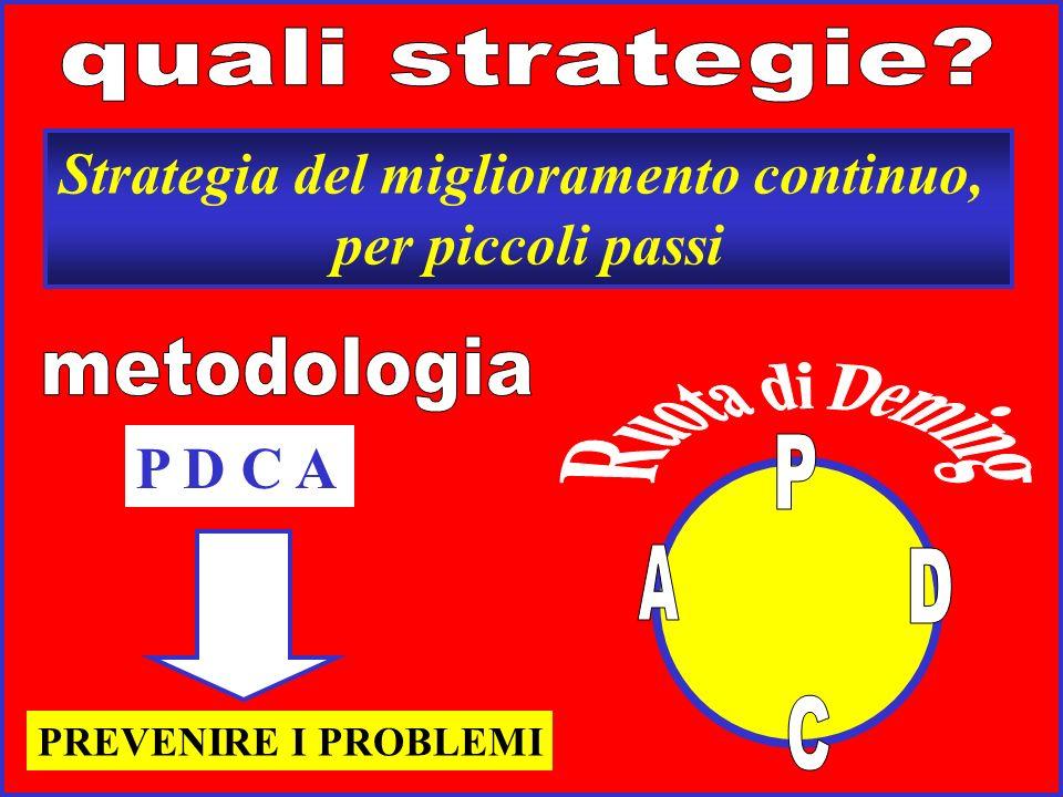 Processo sistematico, non semplice riflessione Obiettivo a breve termine: ottenere informazioni valide sulle condizioni, le funzioni, gli scopi, la pr