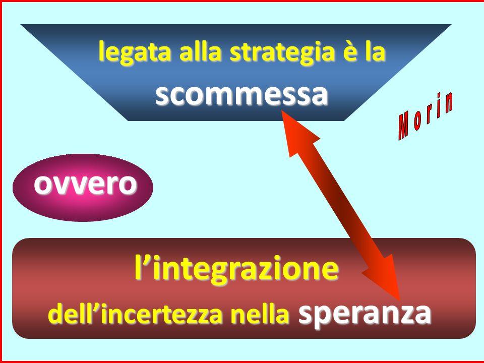 elaborare ed usare strategie collegare le informazione e le conoscenze acquisite, verificarle e modificare, di conseguenza, la propria azione. signifi