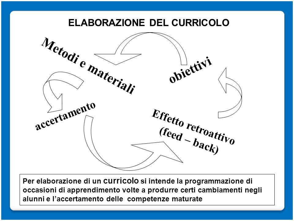 Effetto retroattivo (feed – back) ELABORAZIONE DEL CURRICOLO obiettivi accertamento Metodi e materiali Per elaborazione di un curricolo si intende la
