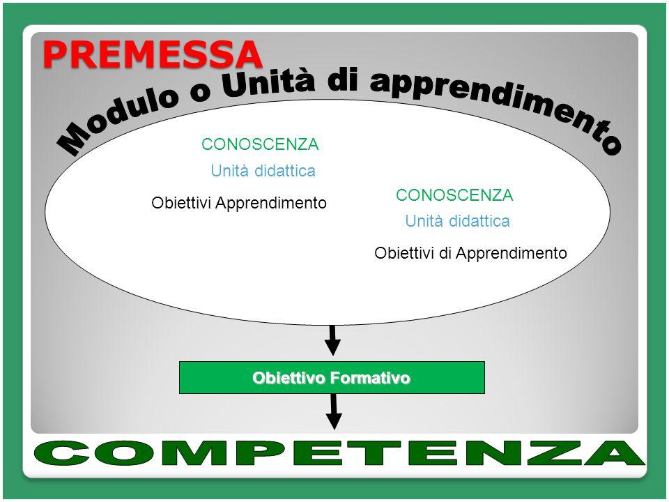 PREMESSA Obiettivo Formativo CONOSCENZA Unità didattica Obiettivi Apprendimento CONOSCENZA Unità didattica Obiettivi di Apprendimento