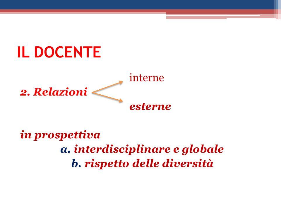 IL DOCENTE interne 2.Relazioni esterne in prospettiva a.
