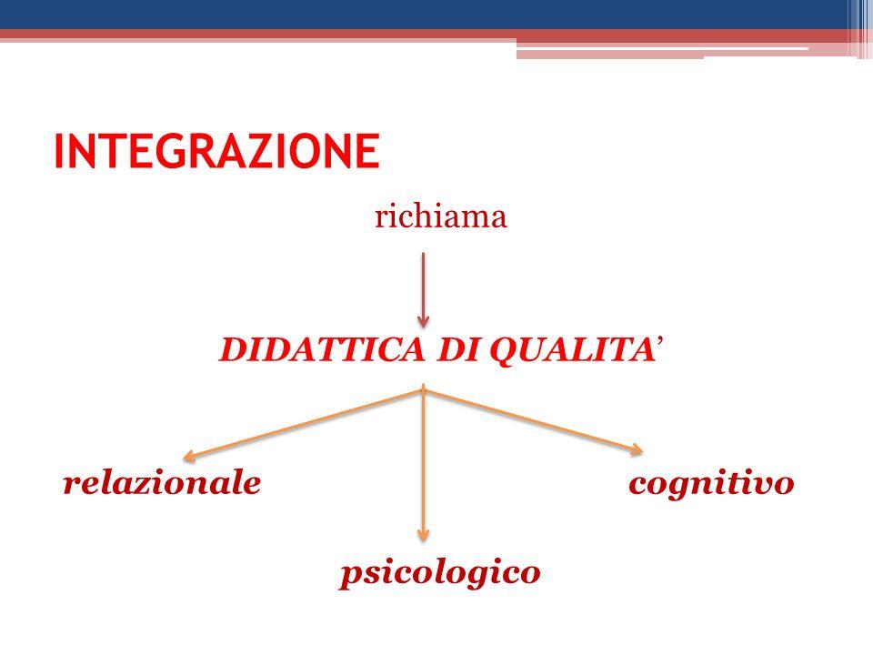 INTEGRAZIONE richiama DIDATTICA DI QUALITA relazionale cognitivo psicologico