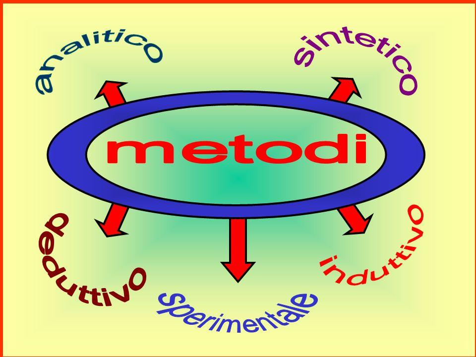 adottare il metodo più congruo rispetto alle effettive capacità apprenditive degli alunni in rapporto alle possibilità offerte dal metodo