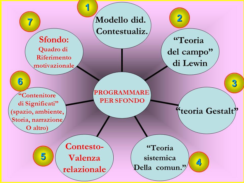 1. P. Zanelli, Uno sfondo per integrare, Cappelli, Bologna, 1986; 2.