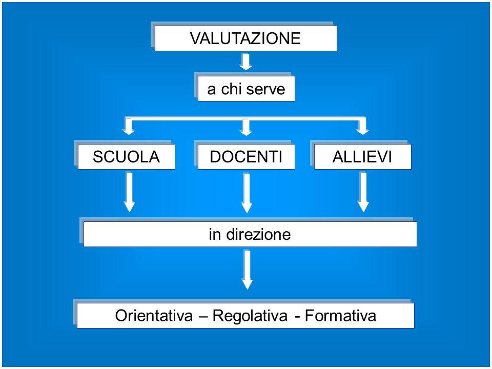 VALUTAZIONE SCUOLADOCENTIALLIEVI Orientativa – Regolativa - Formativa a chi serve in direzione