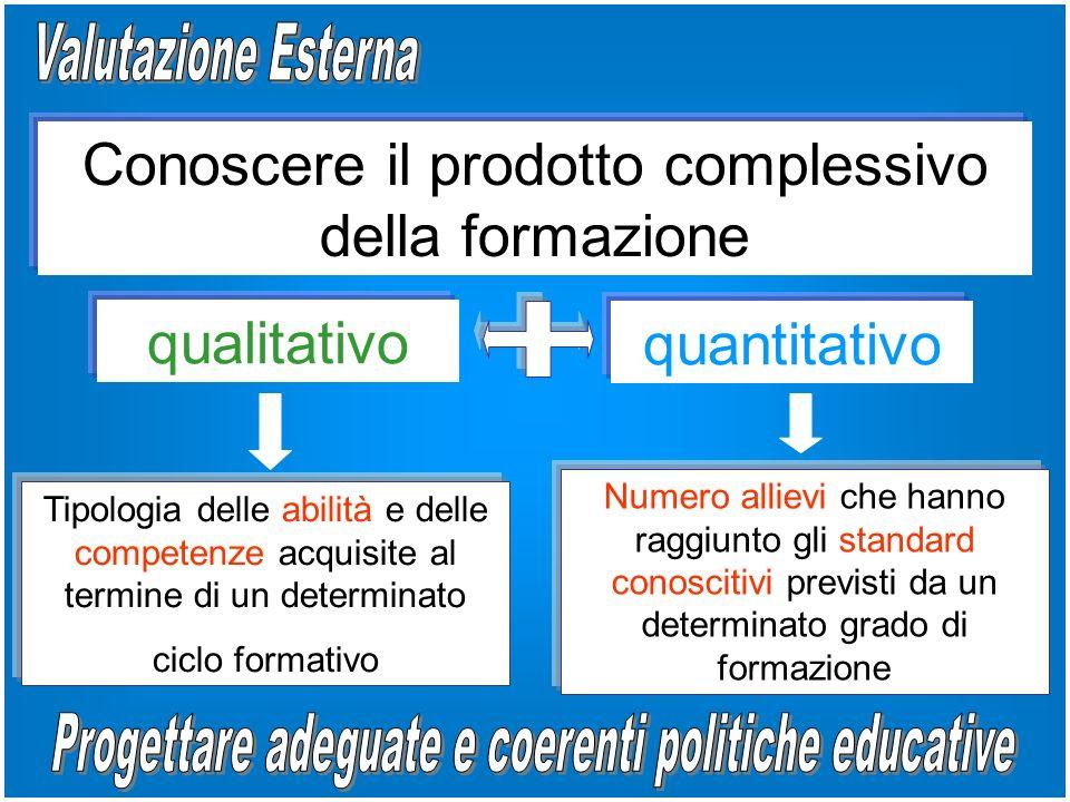 Conoscere il prodotto complessivo della formazione qualitativo quantitativo Tipologia delle abilità e delle competenze acquisite al termine di un determinato ciclo formativo Numero allievi che hanno raggiunto gli standard conoscitivi previsti da un determinato grado di formazione
