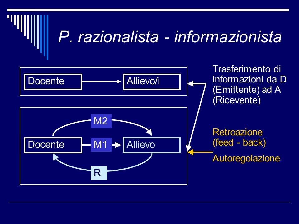 P. razionalista - informazionista DocenteAllievo/i DocenteAllievo R M2 M1 Trasferimento di informazioni da D (Emittente) ad A (Ricevente) Retroazione
