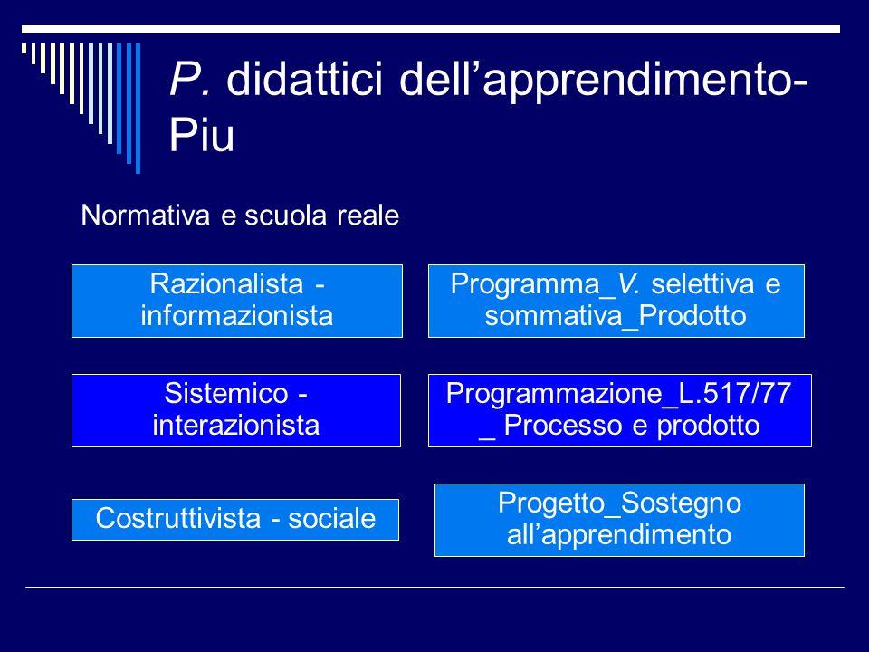 P. didattici dellapprendimento- Piu Normativa e scuola reale Razionalista - informazionista Programma_V. selettiva e sommativa_Prodotto Sistemico - in