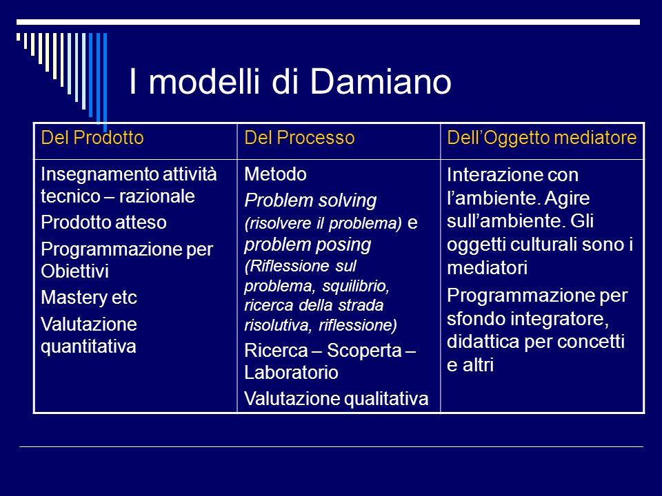 I modelli di Damiano Del ProdottoDel ProcessoDellOggetto mediatore Insegnamento attività tecnico – razionale Prodotto atteso Programmazione per Obiett