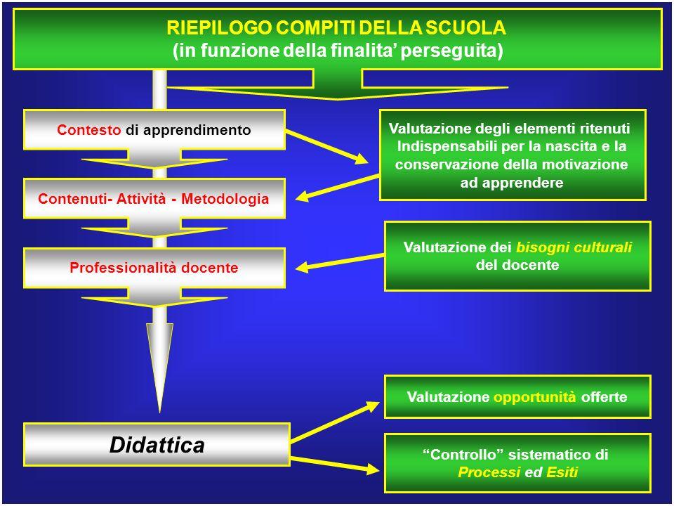 RIEPILOGO COMPITI DELLA SCUOLA (in funzione della finalita perseguita) Contesto di apprendimento Contenuti- Attività - Metodologia Professionalità doc