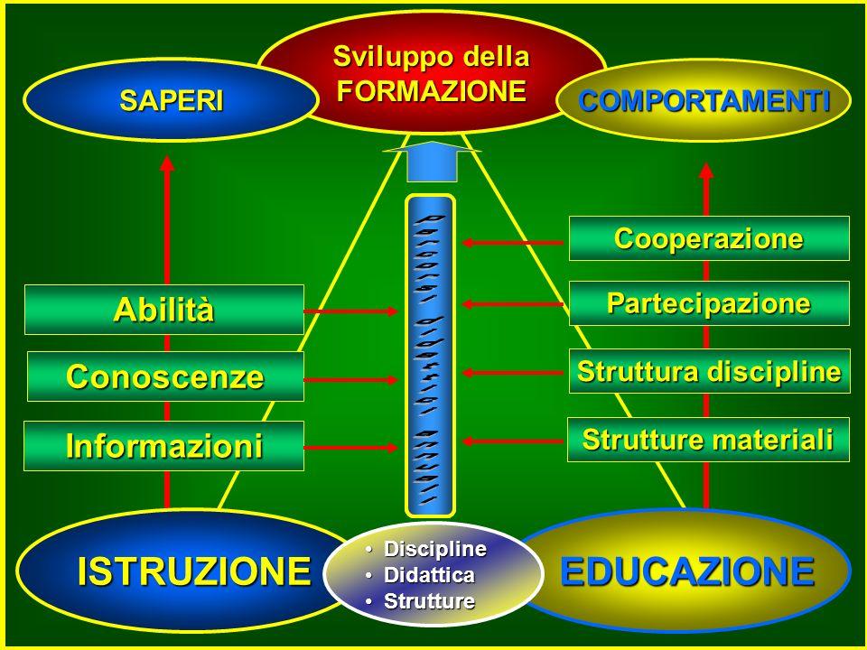 ISTRUZIONE EDUCAZIONE EDUCAZIONE Sviluppo della FORMAZIONE Informazioni Conoscenze Abilità Struttura discipline Partecipazione Cooperazione Strutture materiali COMPORTAMENTI SAPERI Discipline Discipline Didattica Didattica Strutture Strutture