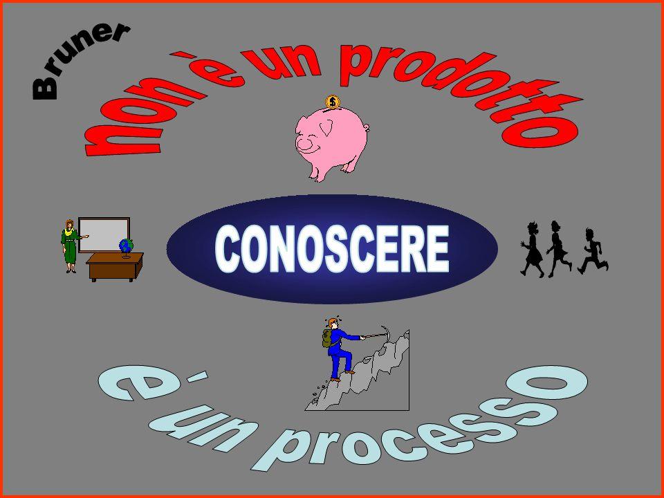 Il processo di apprendimento non è accumulo nella mente di una serie di dati acquisiti a ttivare la partecipazione d dellalunno al processo che rende possibile il formarsi della conoscenza E