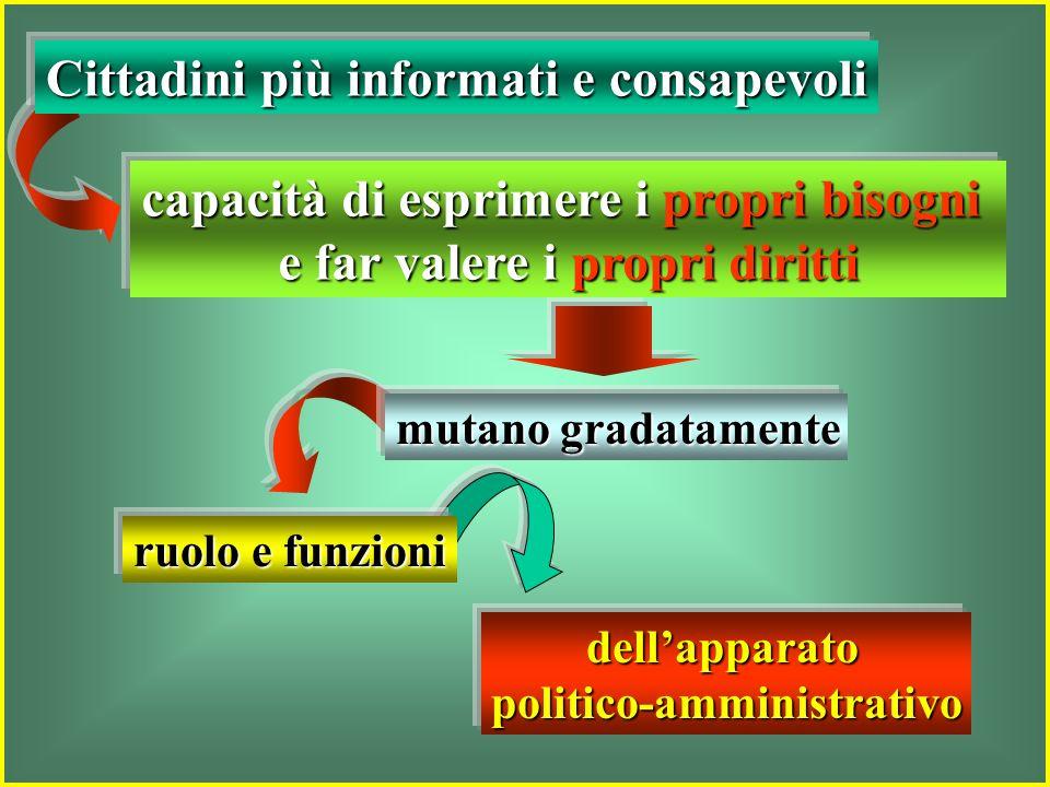 dellapparatopolitico-amministrativo ruolo e funzioni mutano gradatamente capacità di esprimere i propri bisogni e far valere i propri diritti Cittadini più informati e consapevoli
