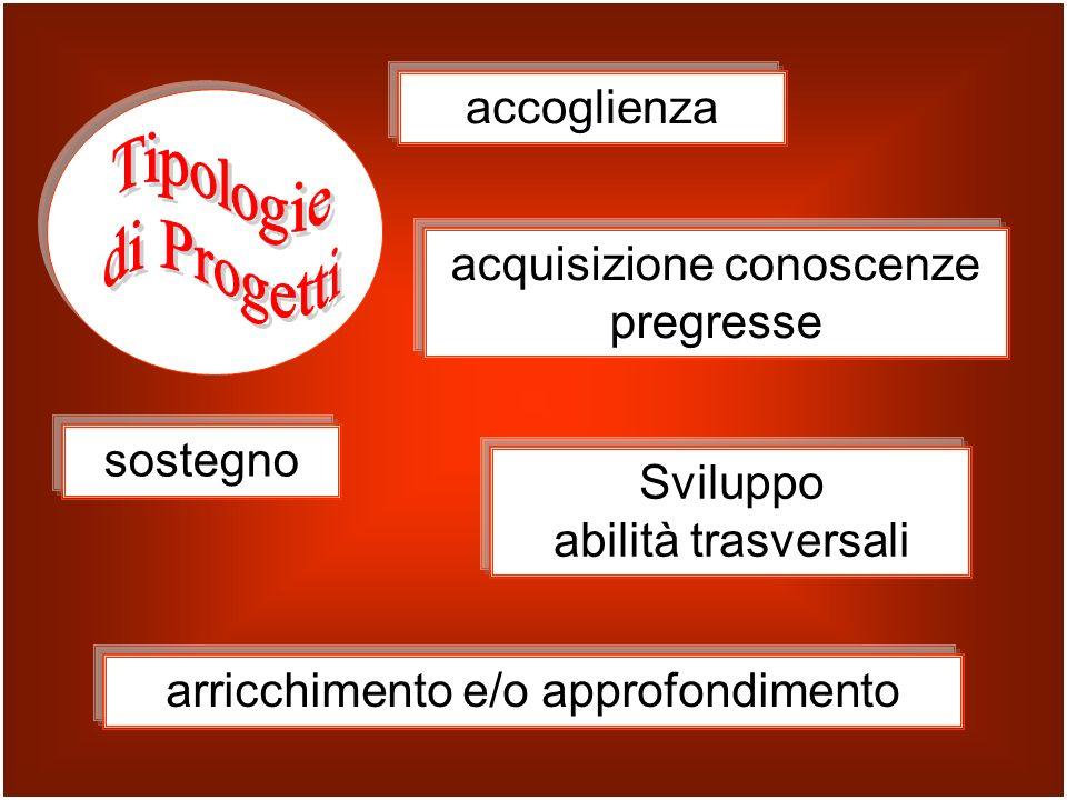 accoglienza Sviluppo abilità trasversali sostegno acquisizione conoscenze pregresse arricchimento e/o approfondimento