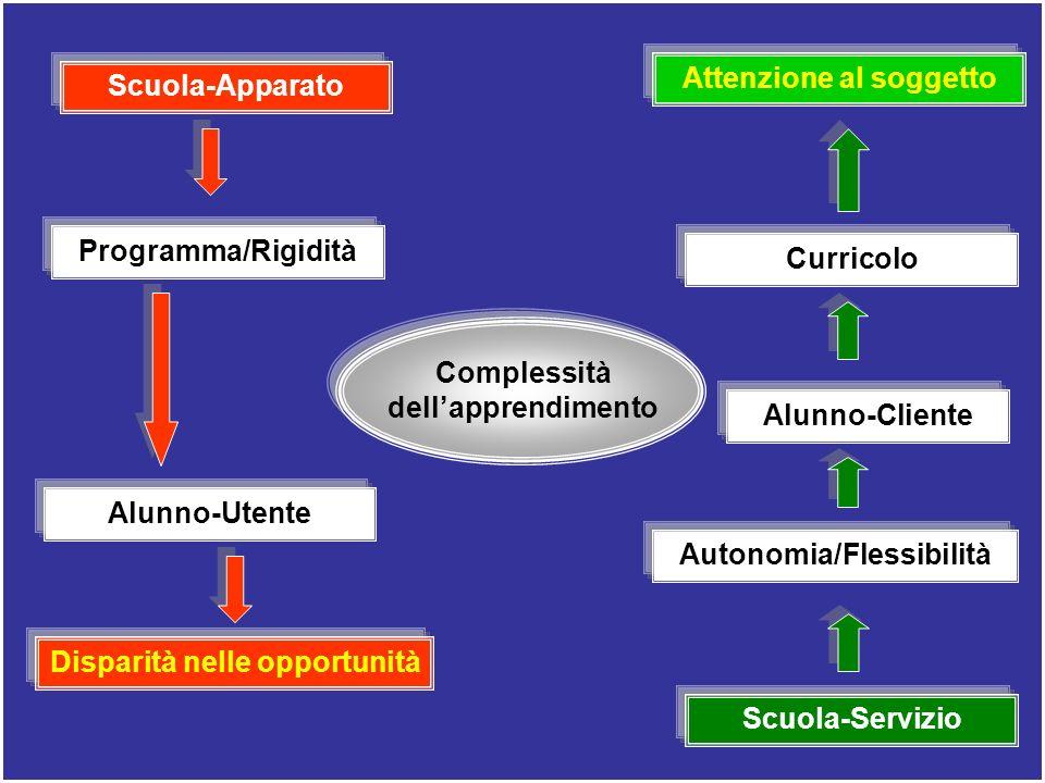 Scuola-Apparato Programma/Rigidità Alunno-Utente Scuola-Servizio Curricolo Alunno-Cliente Autonomia/Flessibilità Disparità nelle opportunità Attenzion