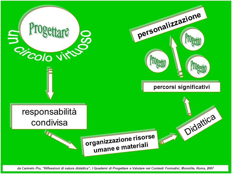 Didattica responsabilità condivisa organizzazione risorse umane e materiali percorsi significativi personalizzazione da Carmelo Piu, Riflessioni di na