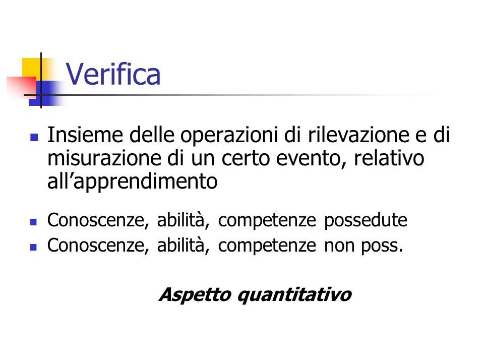Verifica Insieme delle operazioni di rilevazione e di misurazione di un certo evento, relativo allapprendimento Conoscenze, abilità, competenze possedute Conoscenze, abilità, competenze non poss.
