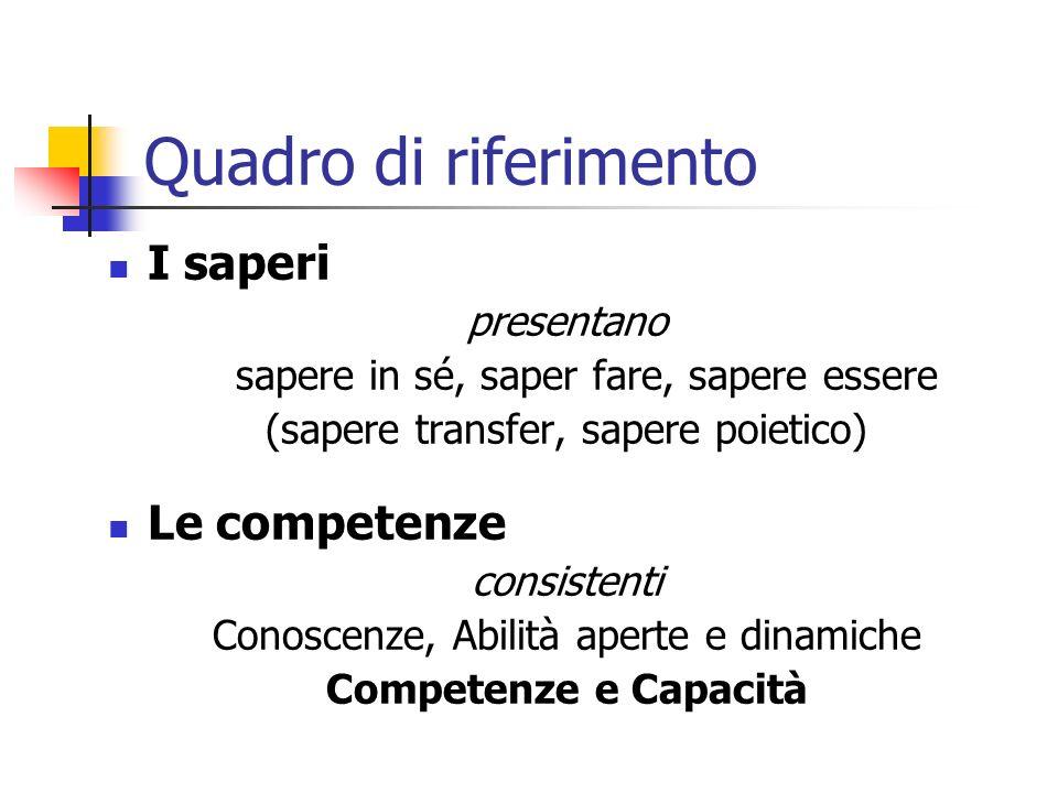 Quadro di riferimento I saperi presentano sapere in sé, saper fare, sapere essere (sapere transfer, sapere poietico) Le competenze consistenti Conoscenze, Abilità aperte e dinamiche Competenze e Capacità