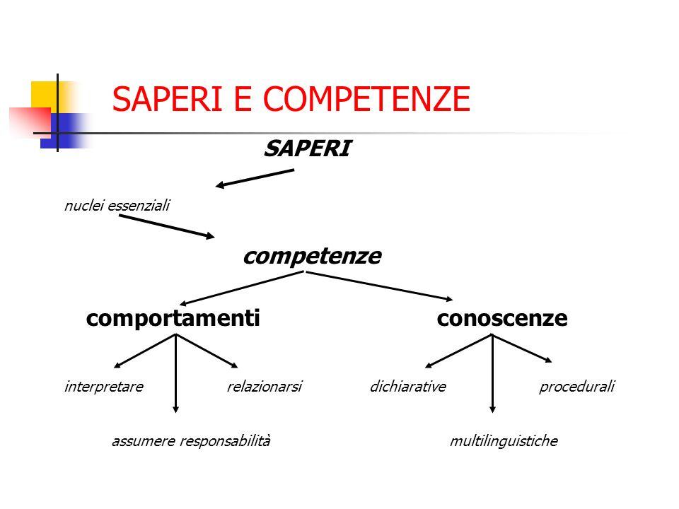 SAPERI E COMPETENZE SAPERI nuclei essenziali competenze comportamenticonoscenze interpretare relazionarsi assumere responsabilità dichiarative procedurali multilinguistiche
