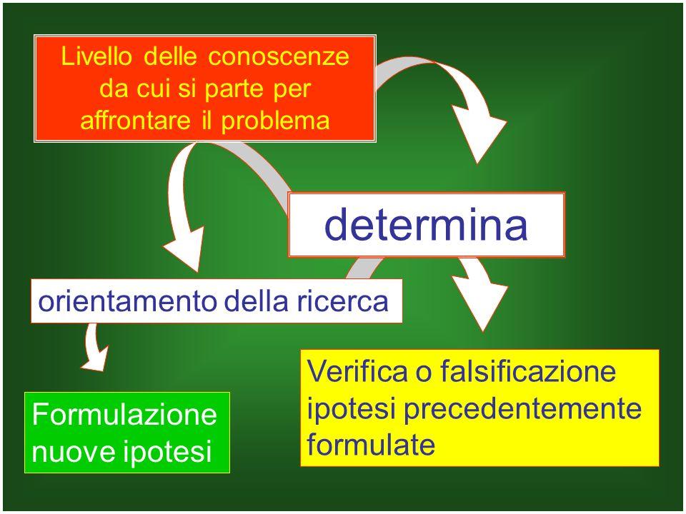 orientamento della ricerca determina Formulazione nuove ipotesi Verifica o falsificazione ipotesi precedentemente formulate Livello delle conoscenze d