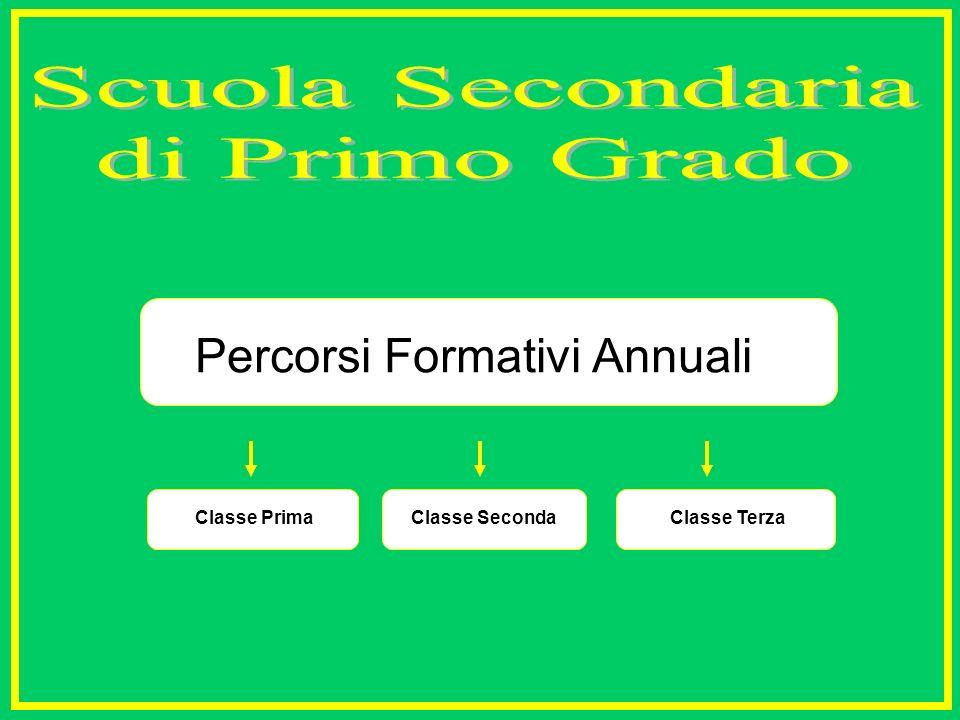 Classe PrimaClasse SecondaClasse Terza Percorsi Formativi Annuali