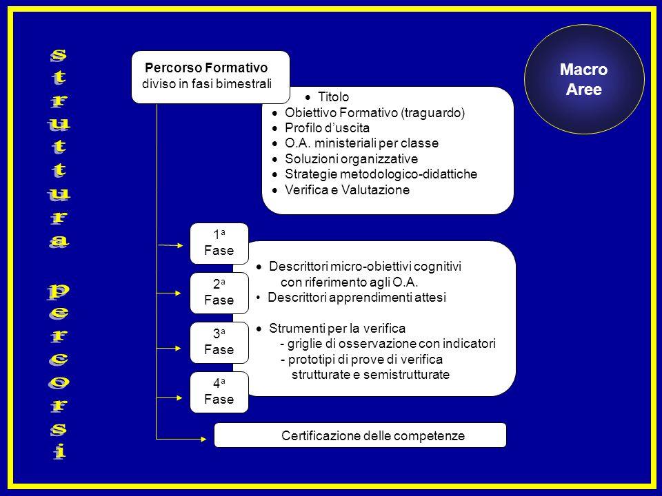 Percorso Formativo diviso in fasi bimestrali 2 a Fase 1 a Fase 3 a Fase 4 a Fase Titolo Obiettivo Formativo (traguardo) Profilo duscita O.A. ministeri