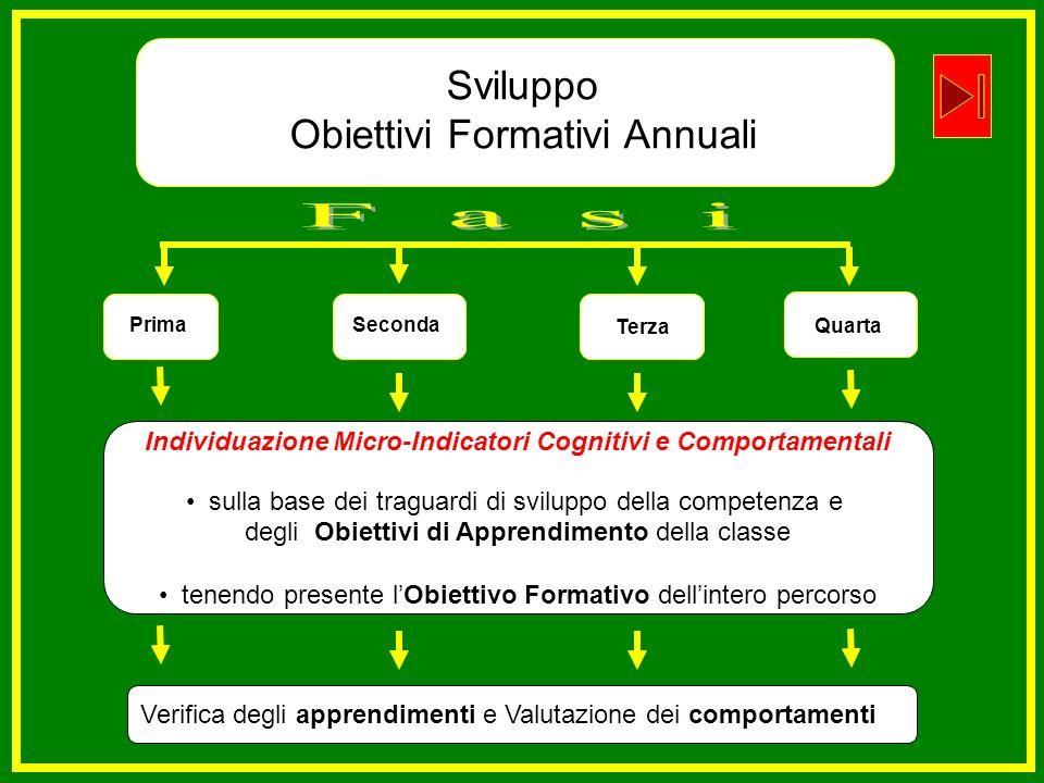 PrimaSeconda Terza Sviluppo Obiettivi Formativi Annuali Individuazione Micro-Indicatori Cognitivi e Comportamentali sulla base dei traguardi di svilup