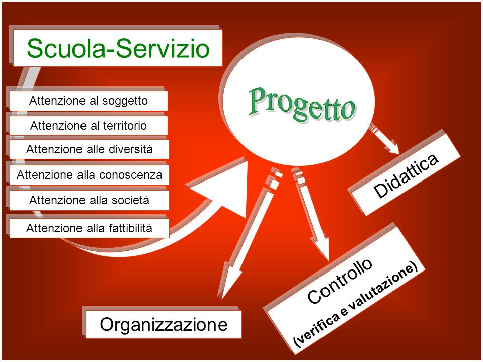 Scuola-Servizio Didattica Organizzazione Attenzione alla società Attenzione alla conoscenza Attenzione alle diversità Attenzione al territorio Attenzi