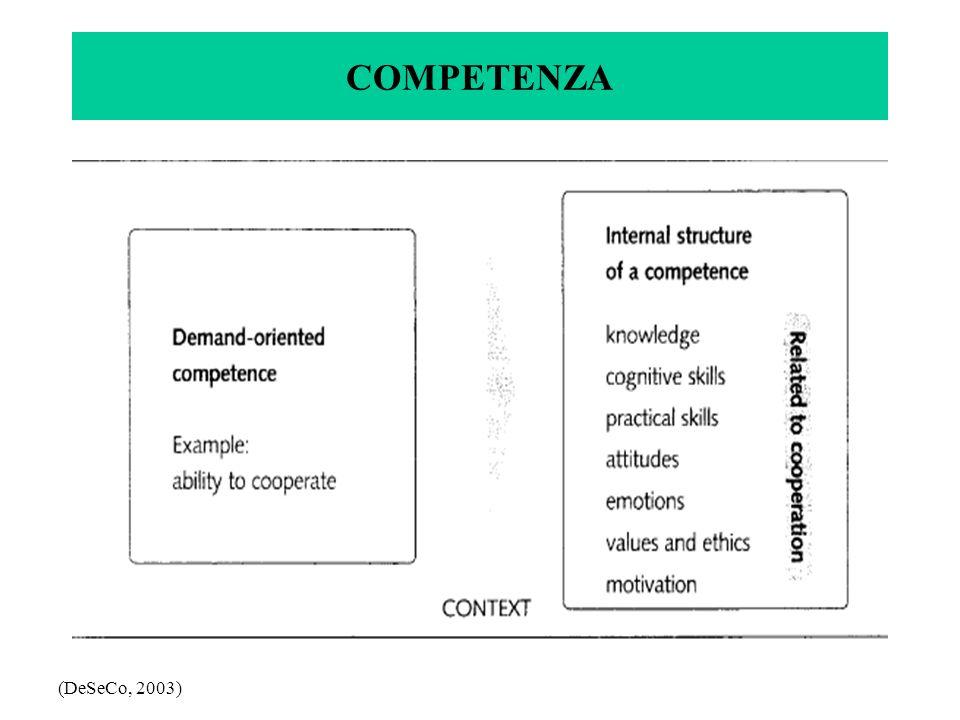 COMPETENZA (DeSeCo, 2003)