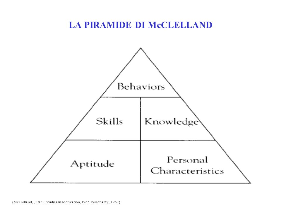 LA PIRAMIDE DI McCLELLAND (McClelland,, 1971. Studies in Motivation, 1965. Personality, 1967)
