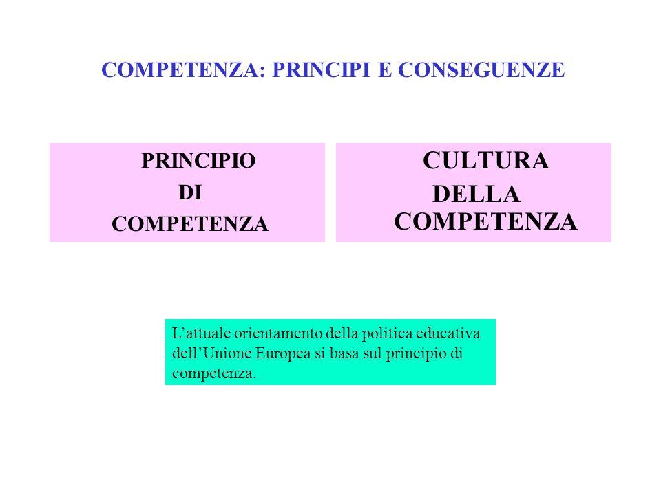 COMPETENZA: PRINCIPI E CONSEGUENZE PRINCIPIO DI COMPETENZA CULTURA DELLA COMPETENZA Lattuale orientamento della politica educativa dellUnione Europea si basa sul principio di competenza.