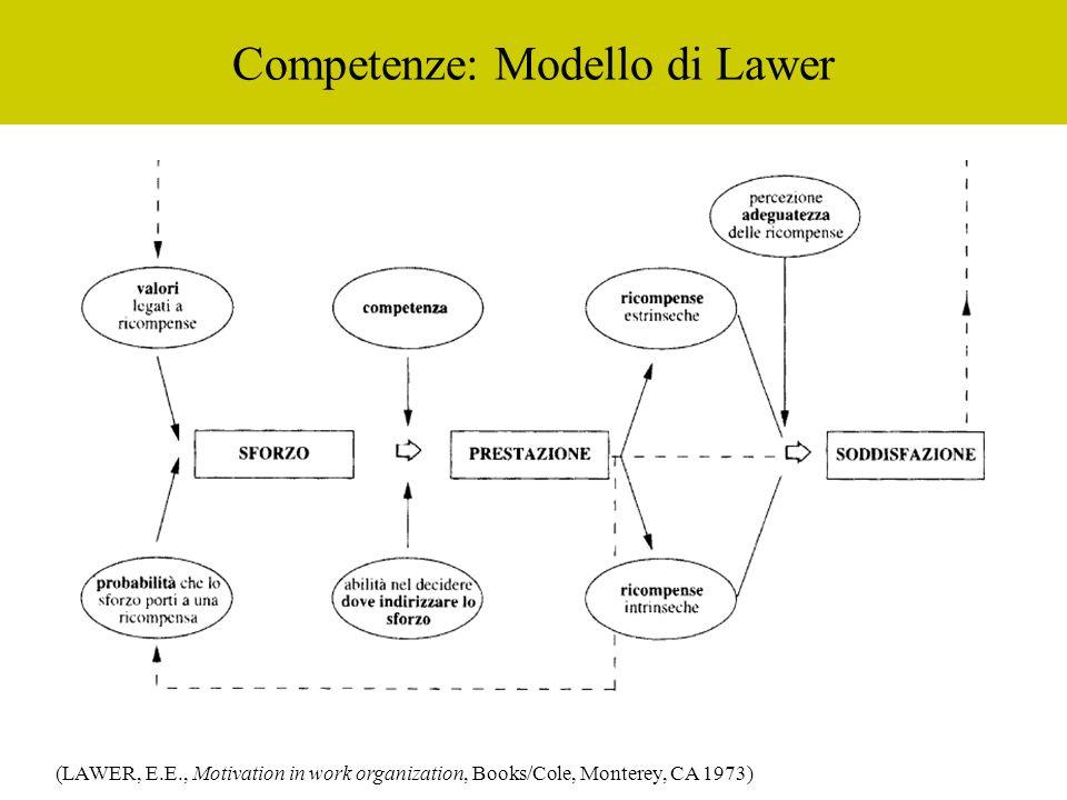 Competenze: Modello di Lawer (LAWER, E.E., Motivation in work organization, Books/Cole, Monterey, CA 1973)