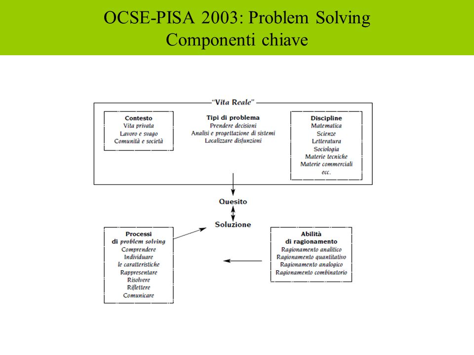 OCSE-PISA 2003: Problem Solving Componenti chiave